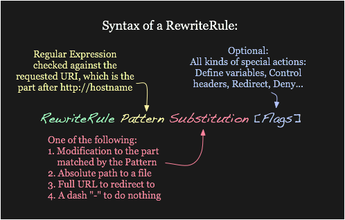 Syntax of the RewriteRule directive